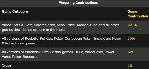 Casino bonuses have various wagering contributions for the various games
