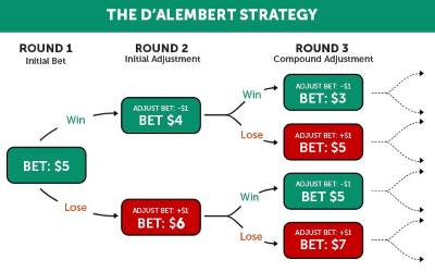 How to Use the D'Alembert Strategy in Roulette?
