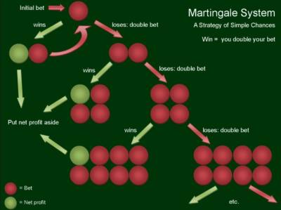 How to Use the Martingale Strategy in Roulette?